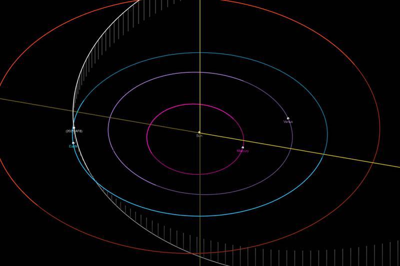 Alerta sobre asteroide gigante que passará próximo à Terra no mês de maio.